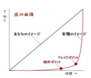 成長曲線ビジネス