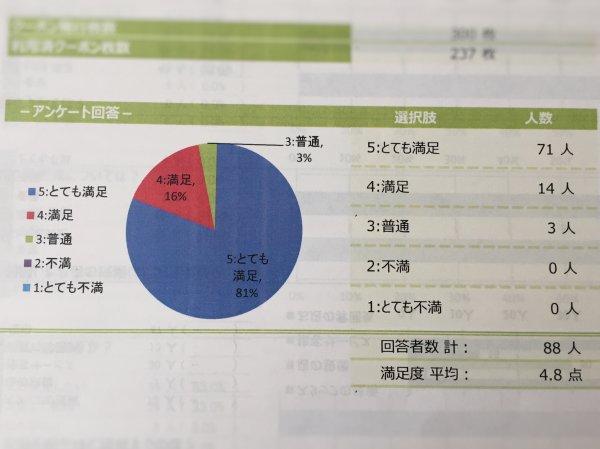 71名・81%の人が「とても満足」とアンケートに答えた理由は?