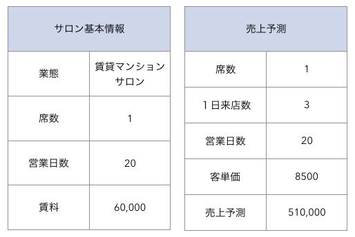 開業費用シュミレーション