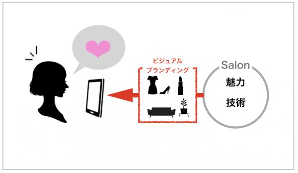 【通信講座】New!自宅で学べるサロンのビジュアルブランディング